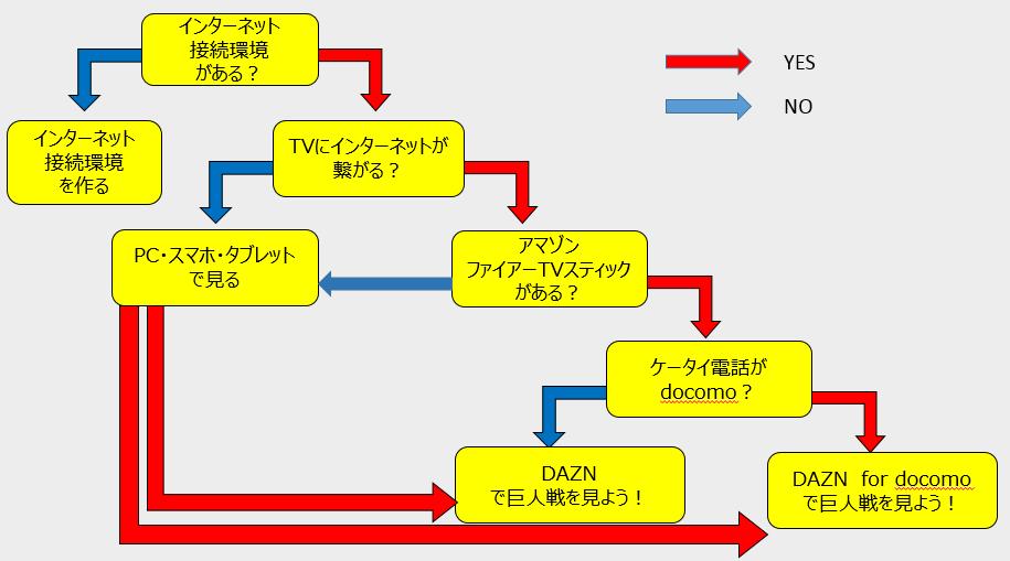ダゾーンを導入する為の、環境チェックができるようにYES・NO形式で何が必要かわかる図解